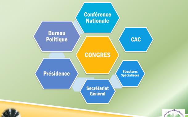 Instances et structures du parti