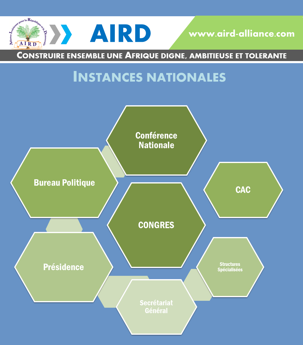 Aird_instances_nationales