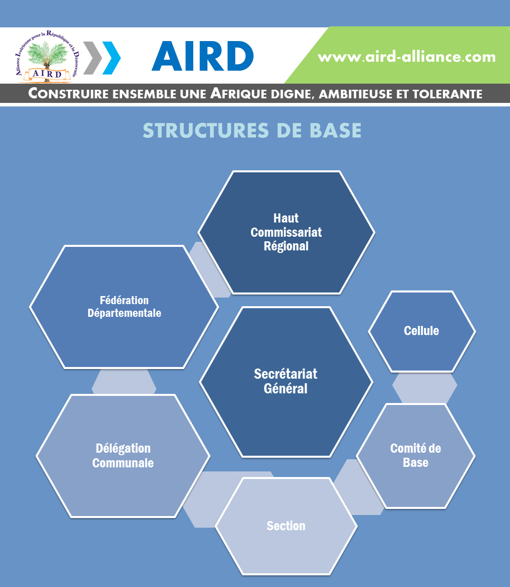 Structures de base AIRD
