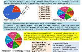 Résultats du sondage JMC sur la CNC